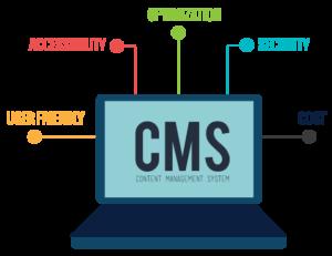 systemy cms